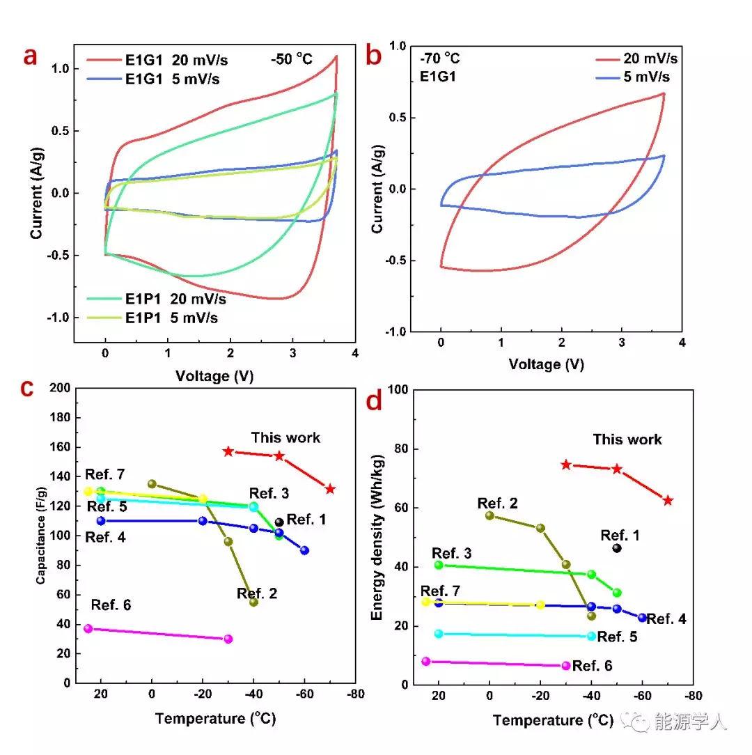 清华大学骞伟中课题组发现:延伸超级电容用离子液体型电解液的低温性能